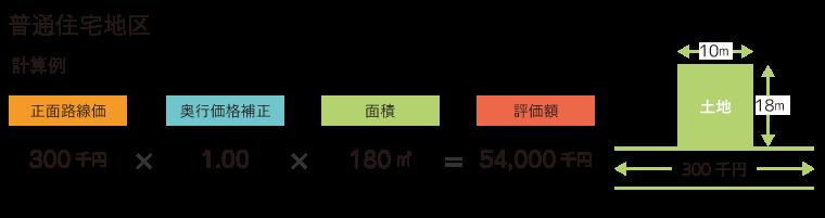 路線価方式 図