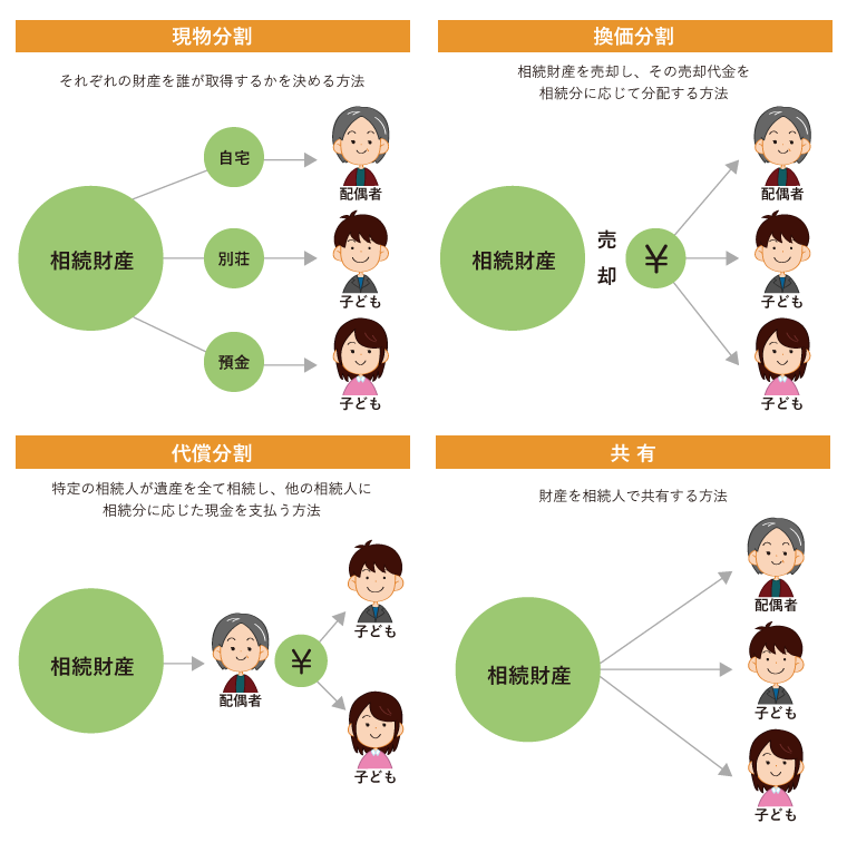 遺産分割の種類と方法 図