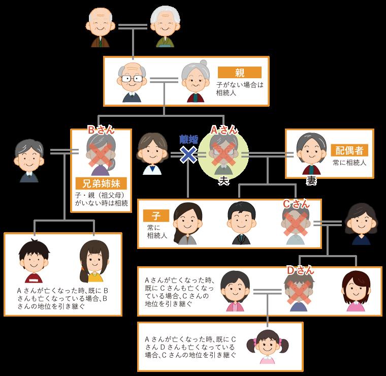 相続人として相続に関係する人の組み合わせ 図