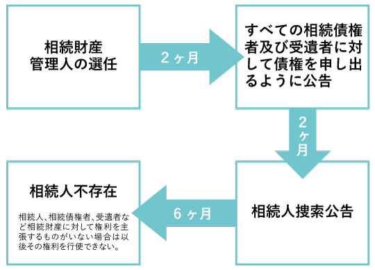 相続財産管理人 図